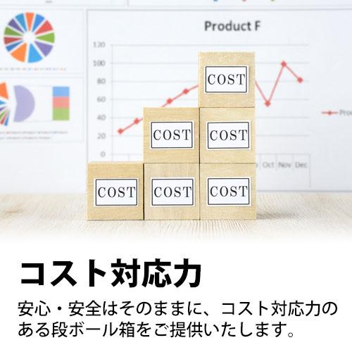 コスト対応力